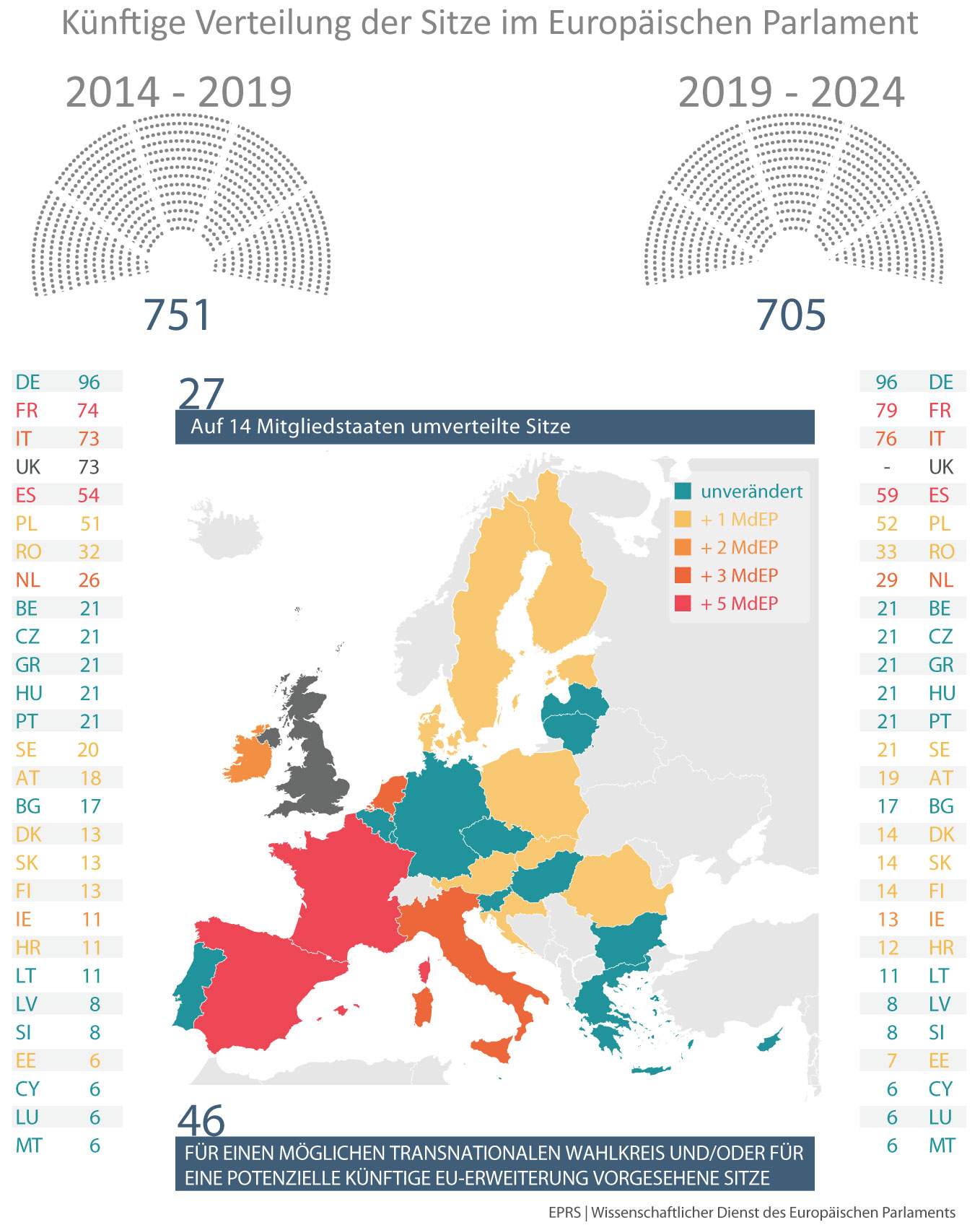 grafik: änderung der sitzverteilung im eu-parlament nach dem brexit von 751 auf 705 mitglieder